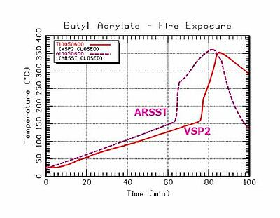 Closed Cell BA Tests in ARSST VSP2