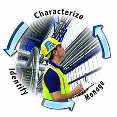 DHA Facilitation ID Characterize Manage