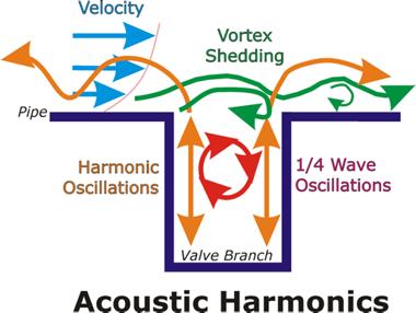 AcousticHarmonics.png