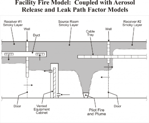 FATE Facility Fire Model