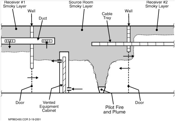 Flammability and Explosion Hazards