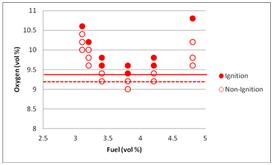 Limiting Oxygen Concentration (LOC)