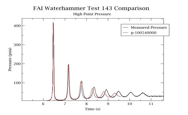 Waterhammer Test