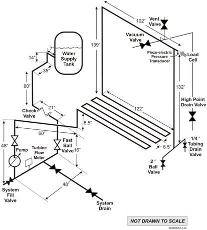 Waterhammer Test Facility Schematic