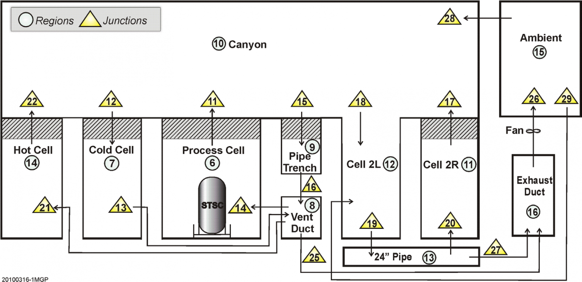 Waste Technology Flow Chart