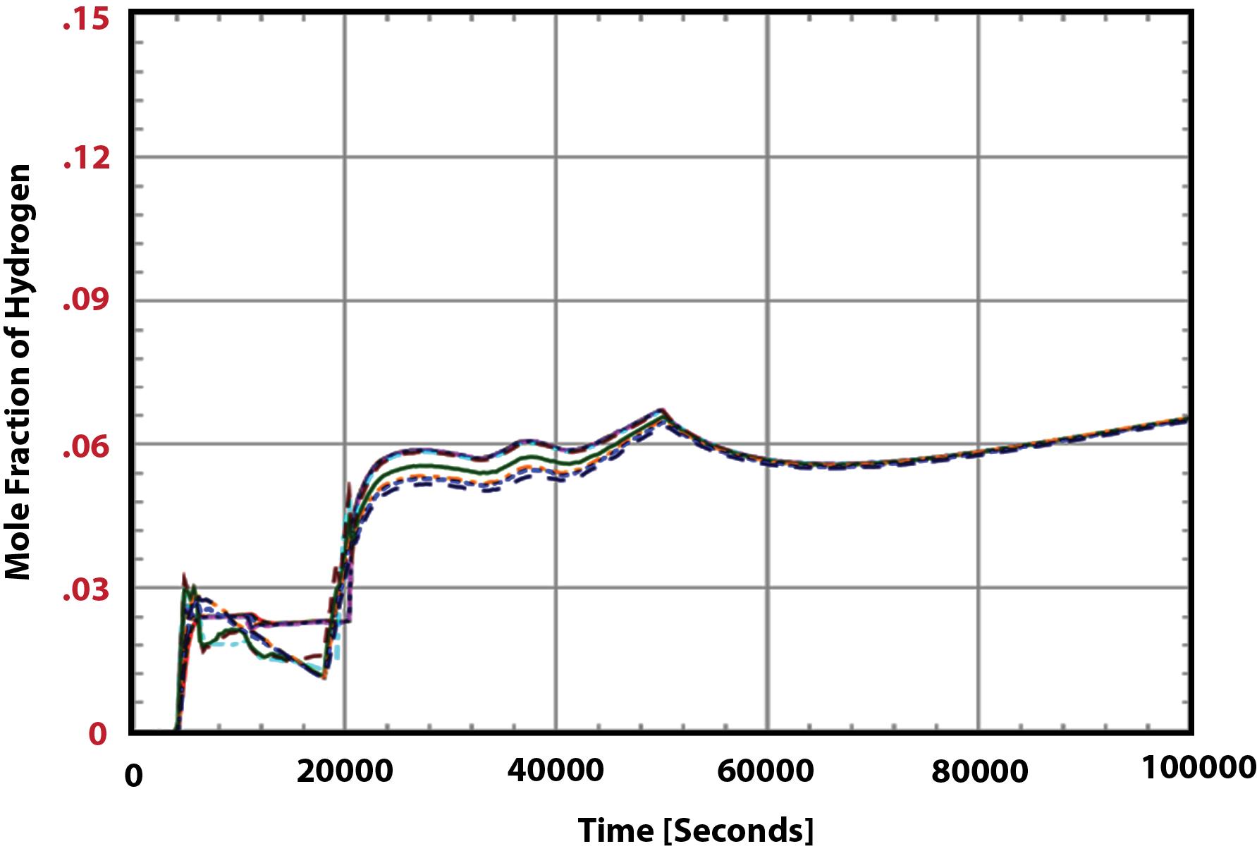 Figure 2 Containment Hydrogen Distribution