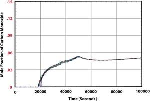 Figure 3 Containment Carbon Monoxide Distribution