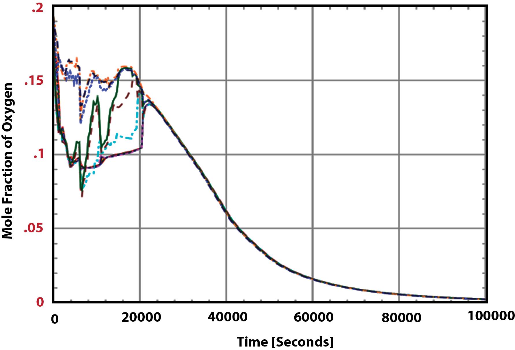Figure 4 Containment Oxygen Distribution