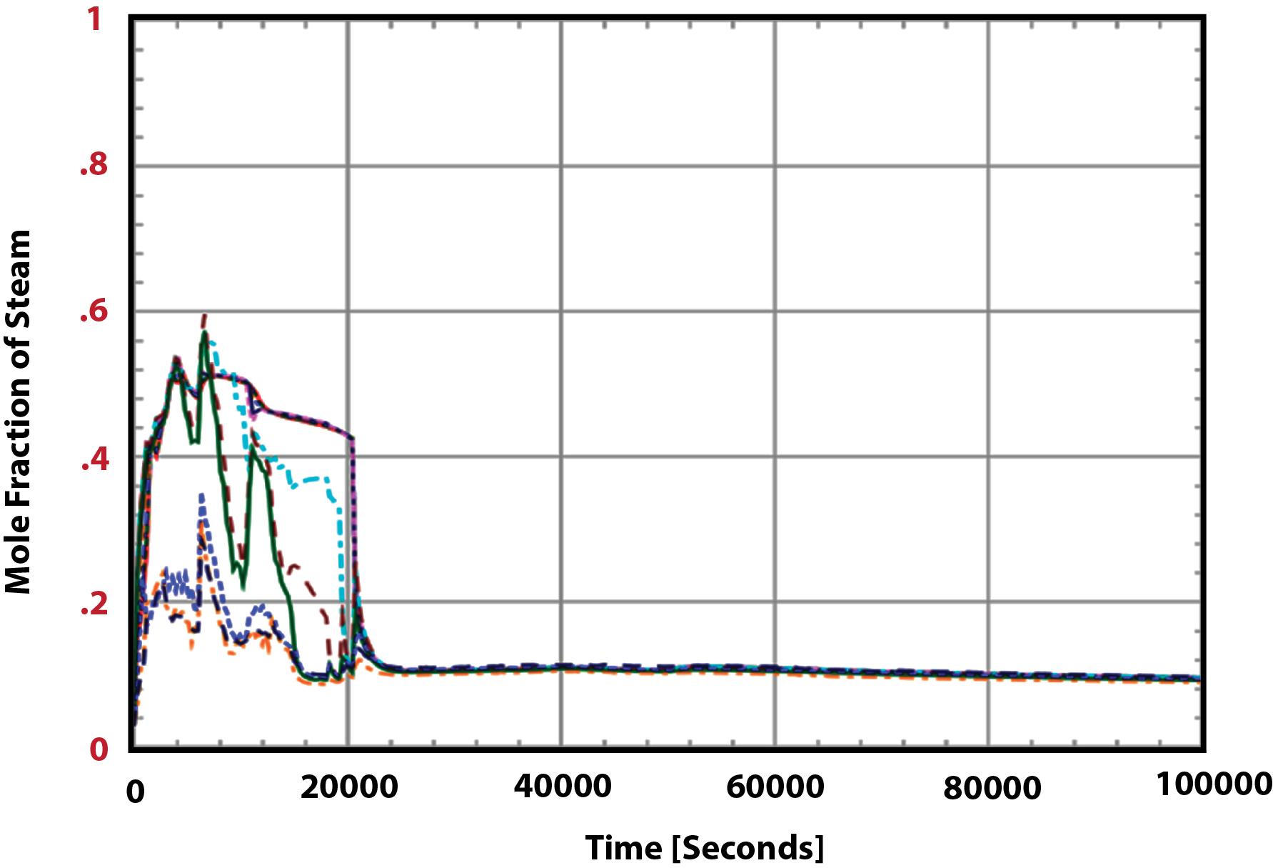 Figure 5 Containment Steam Distribution