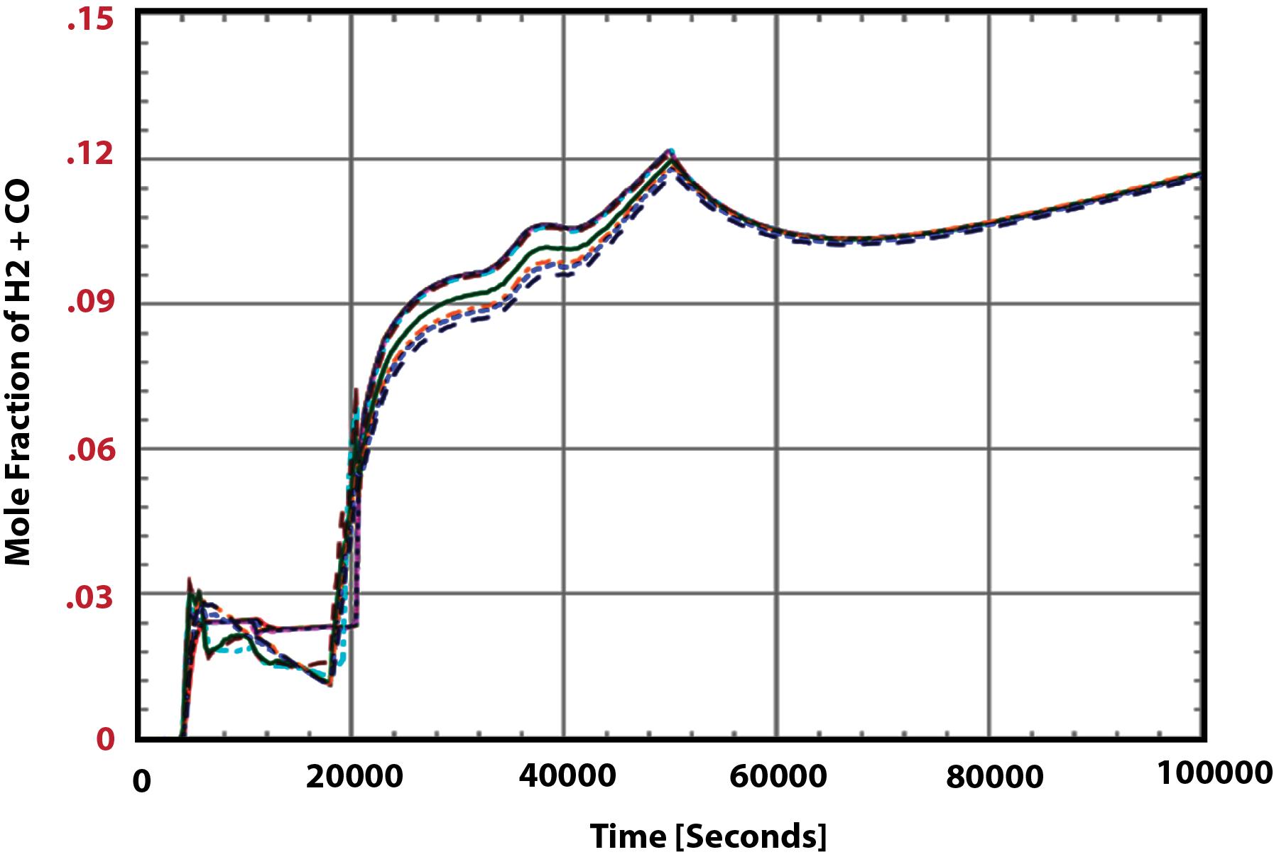 Figure 6 H2+CO Distribution