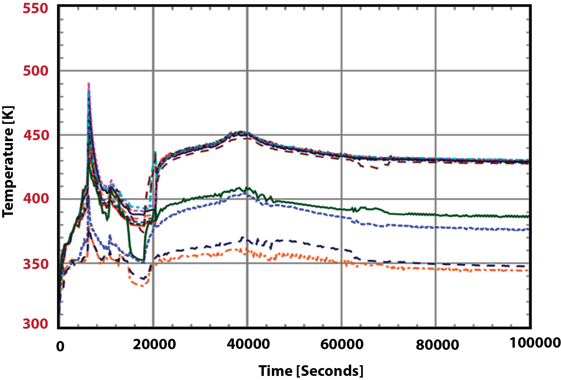 Figure 7 Containment Temperature Distribution