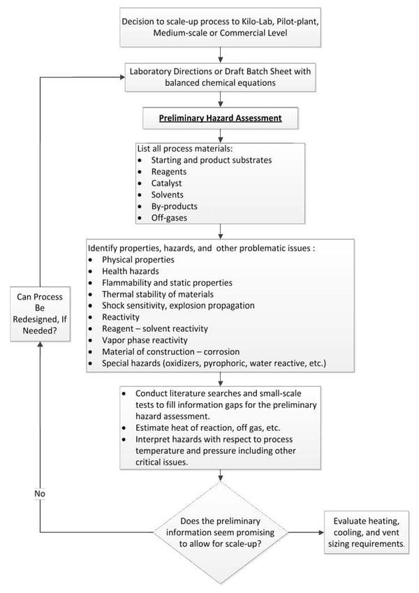 Figure 1 Flowchart of a Preliminary Hazard Assessment