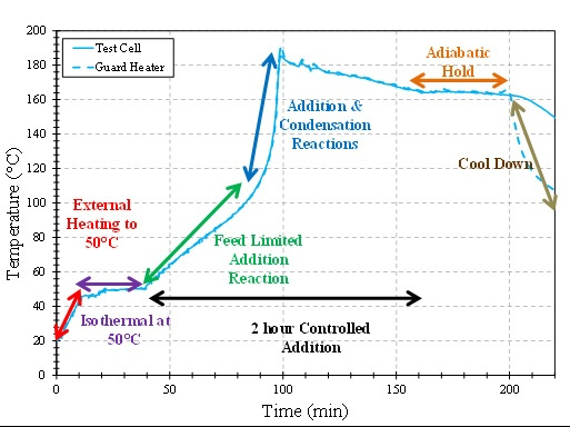 Figure 1: Temperature vs. Time for the VSP2 Phenol Formaldehyde Reaction