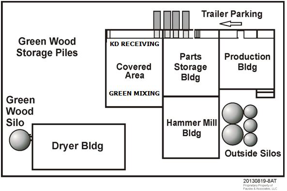 Figure 5.  Plant Buildings Layout