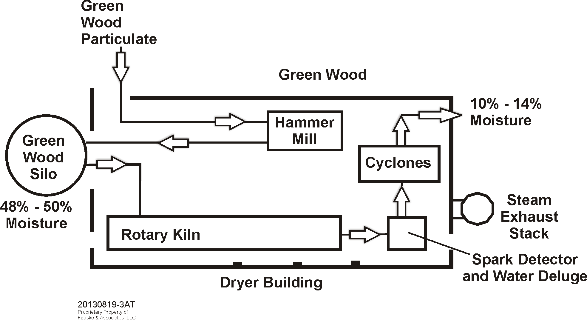 Figure 8.  Rotary Dryer Building Block Flow Sketch