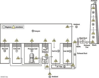 Interim storage diagram