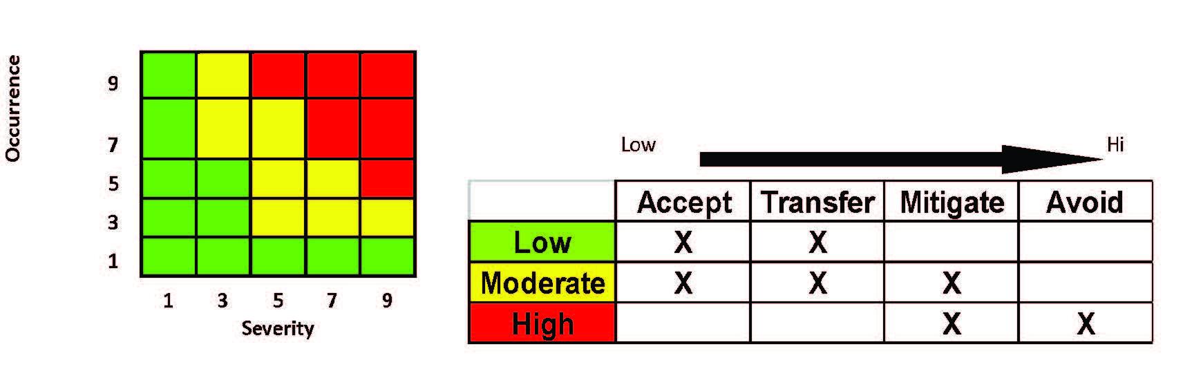 Maintenance Optimization Modeling FEMA