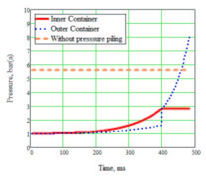 Figure 2 Transient Pressure Response