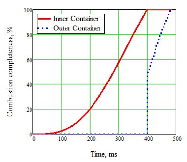 Figure 3 Transient Hydrogen Concentration in Outer Container