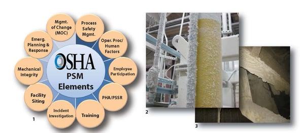 OSHA PSM process hazard analysis elements