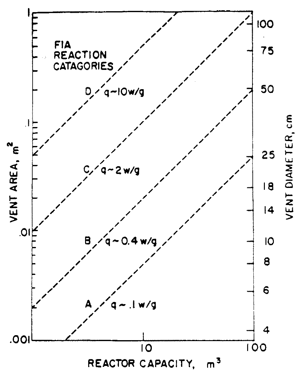 Figure 2. Quantification of the FIA chart based upon 20 psi overpressure. Vent area is simply obtained by specifying the energy release, q, corresponding to the set pressure of the relief system. Taken from [1].
