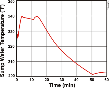 Sump Water Temperature