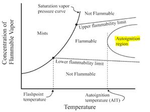 TJF graph