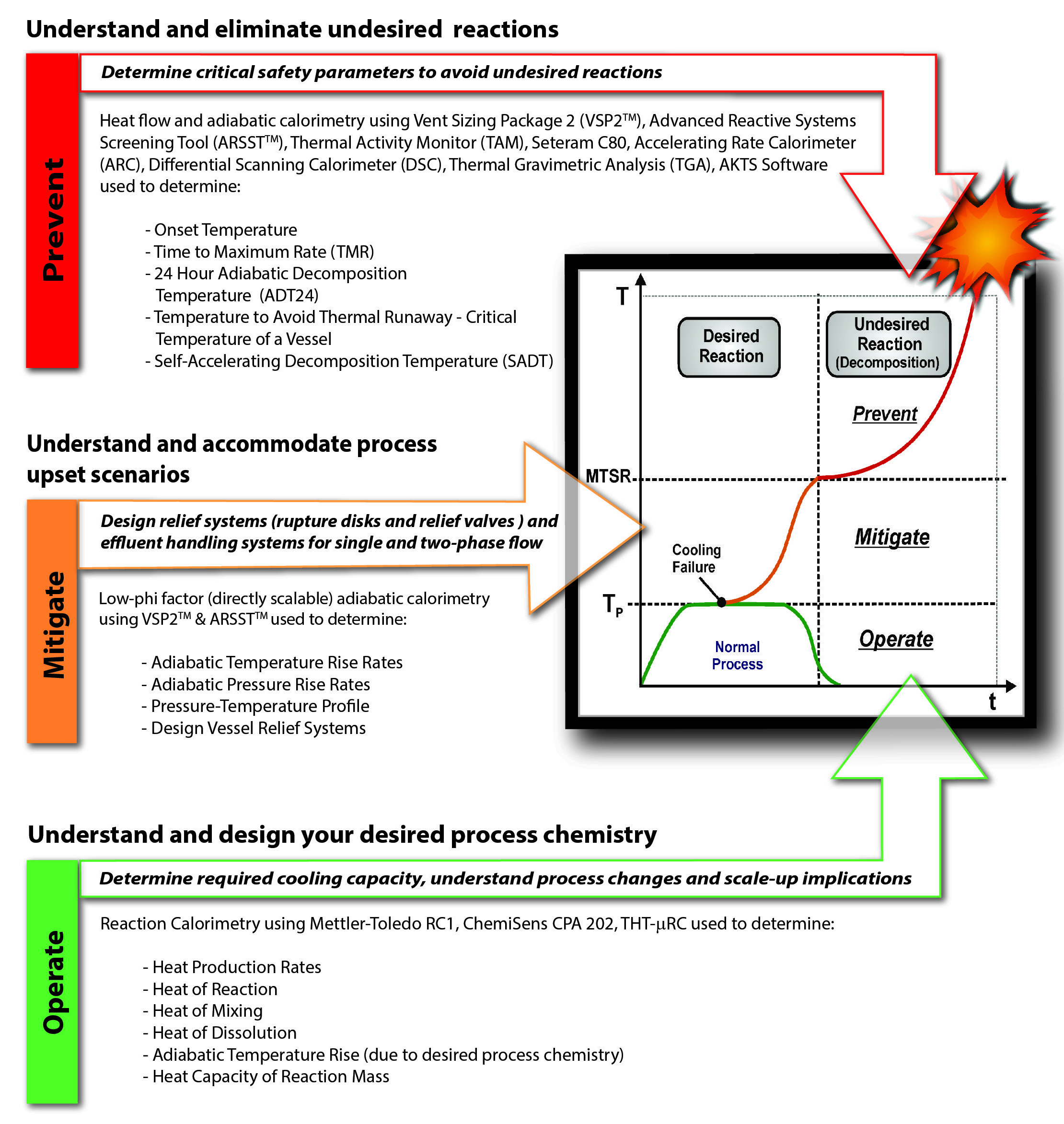 Thermal Hazards-Testing and Consulting