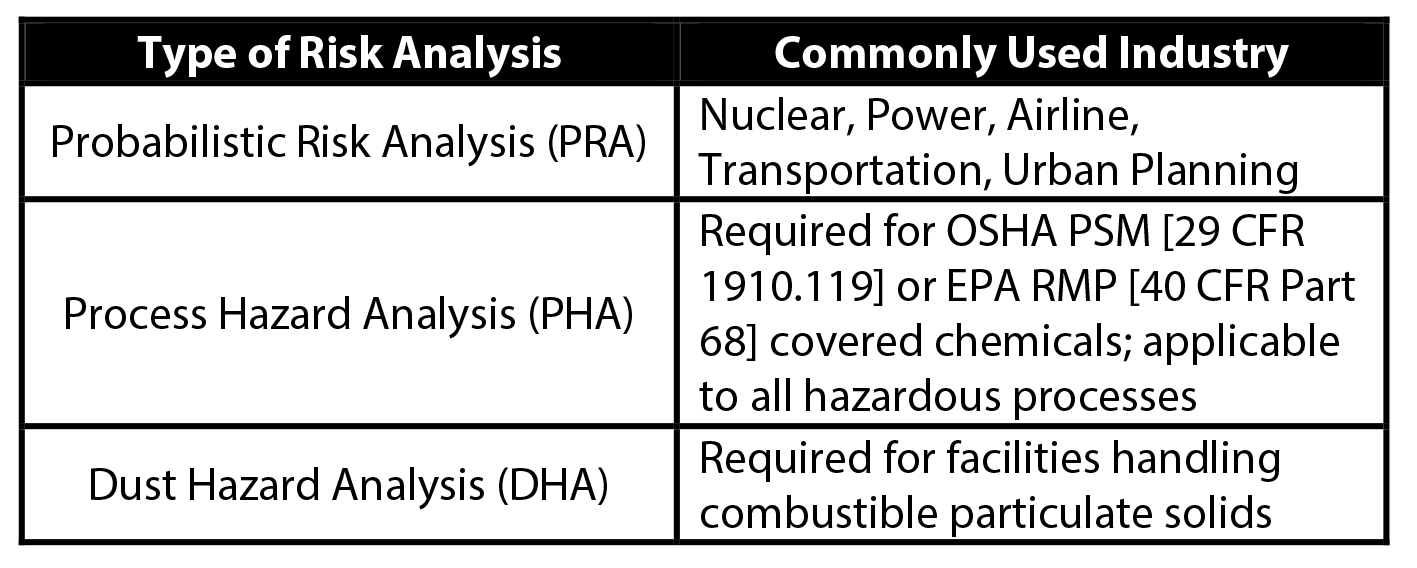 Table 1. – Select Risk Analysis Types and Commonly Used Industry