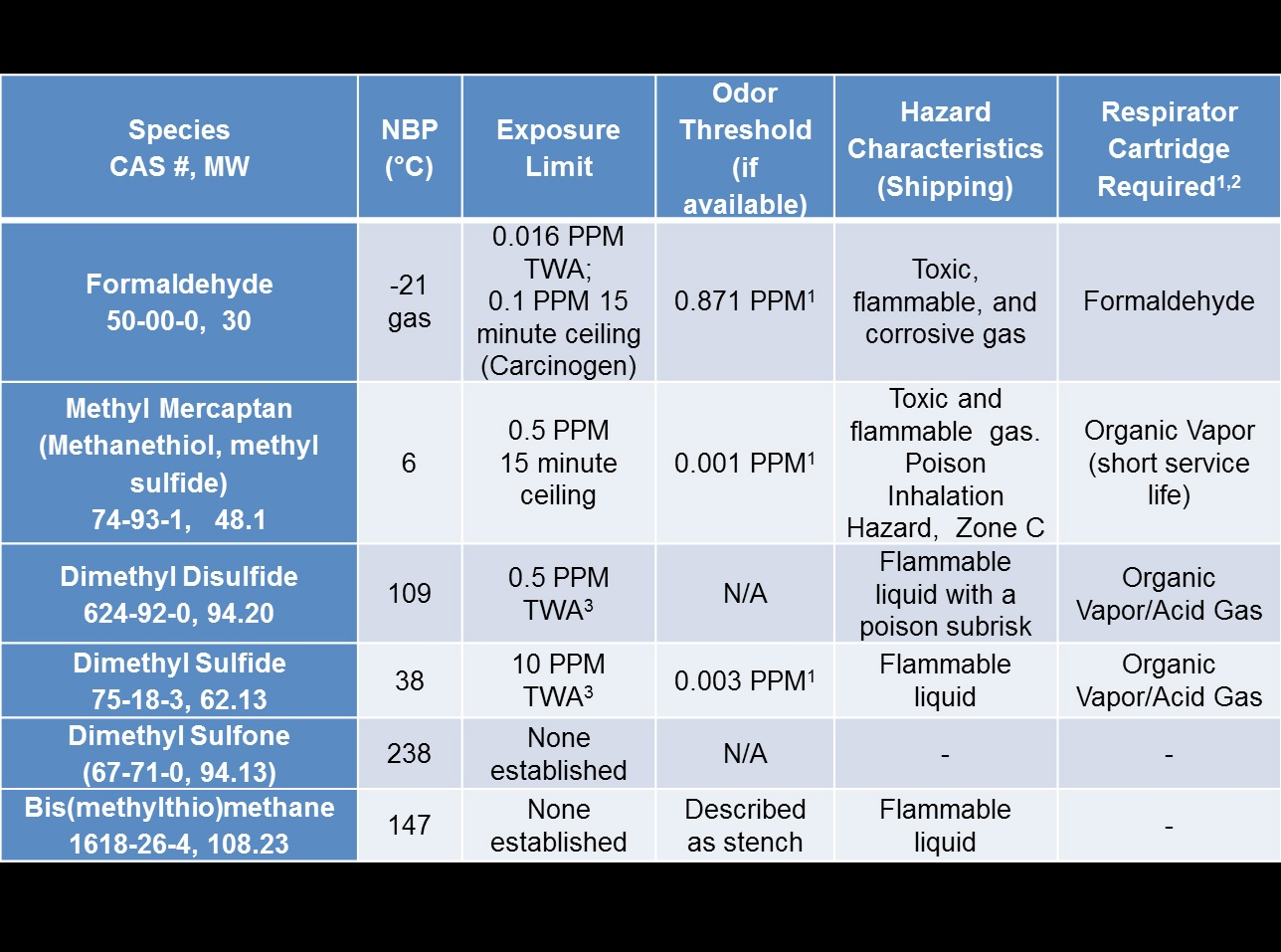 Table 1: DMSO Decomposition Products and Characteristics