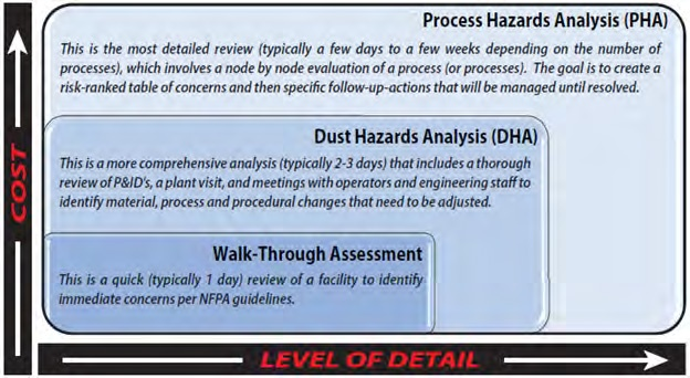 Figure 1 – FAI Tiered Onsite Assessment Services*