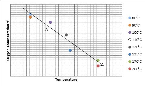 Oxygen - Temperature Ratio DMSO