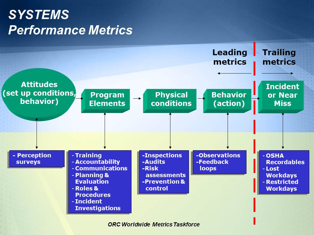 Systems Performance - ORC Worldwide Metrics Taskforce