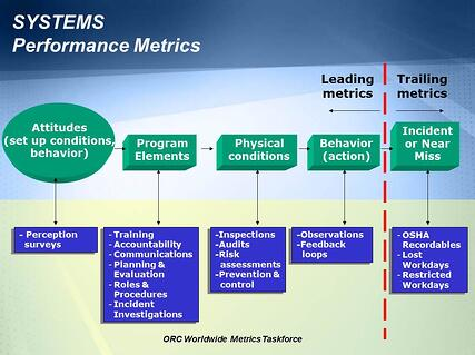 Systems Performance - ORC Worldwide Metrics Taskforce