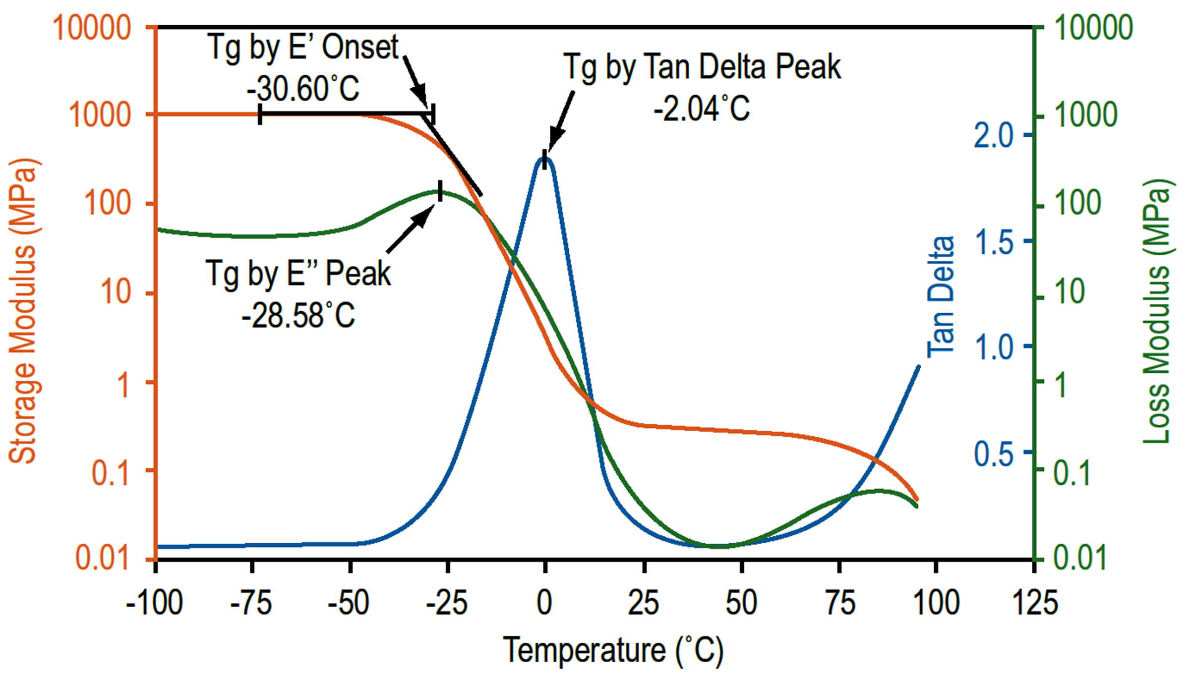 glass transition Dynamic Mechanical Analysis or DMA