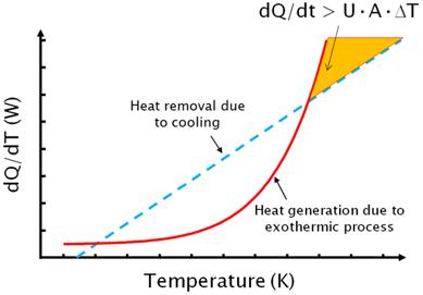 Heat Generation > Heat Loss = Thermal Runaway
