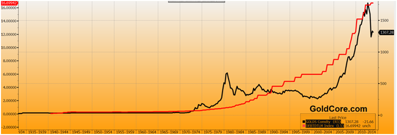 Gold in USD and Debt Ceiling - Quarterly, 1933-2013 (Bloomberg)