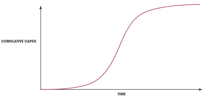 s-curve_graph