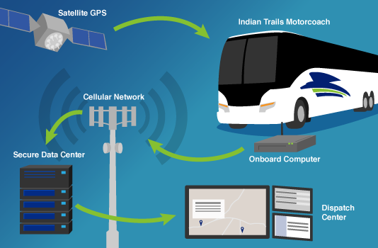 Indian Trails Bus Tracking System