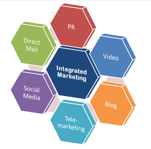 Direct Mail Best Practices Part 6 - Integrating Your Campaign