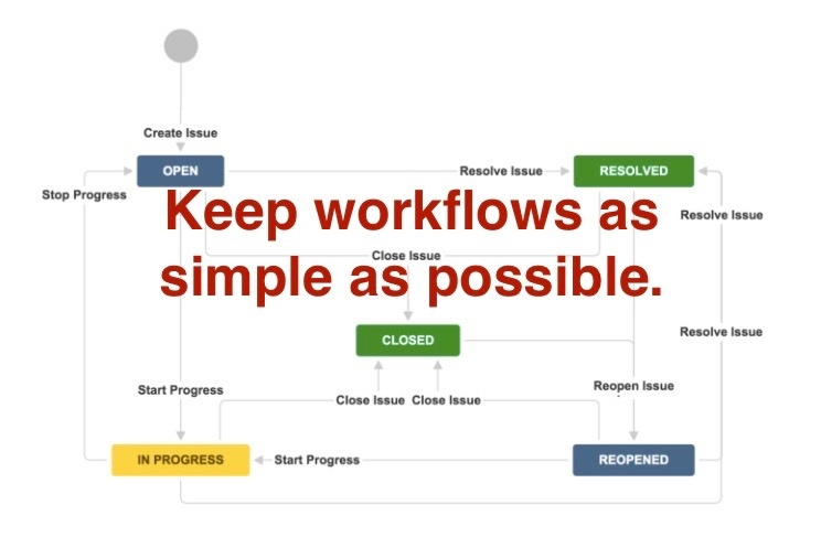 Custom_workflow_ProForma_online_forms_Jira-1-1