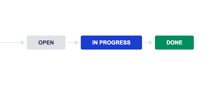 Project_management_jira_workflow_proforma