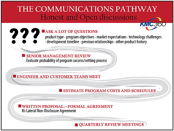 communication pathway, KMC