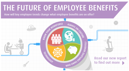 Future Employee Benefits