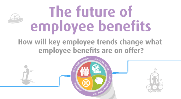 Future of employee benefits