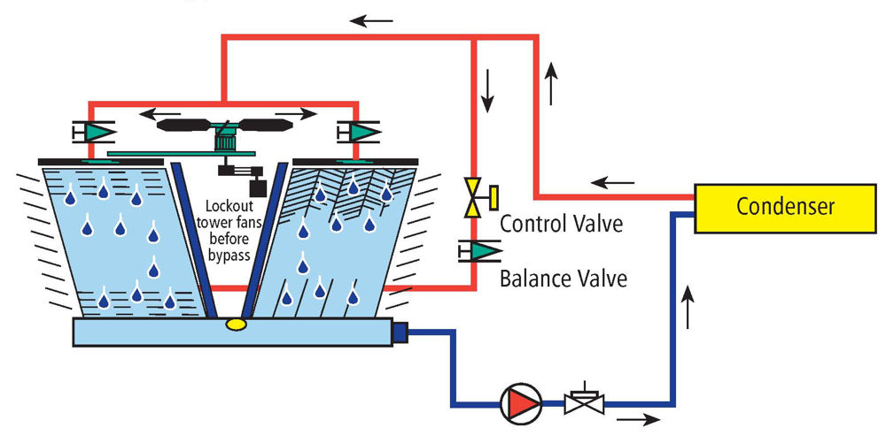 proper cooling tower piping design cooling tower diagram