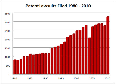 IP and Patent Matter Filings
