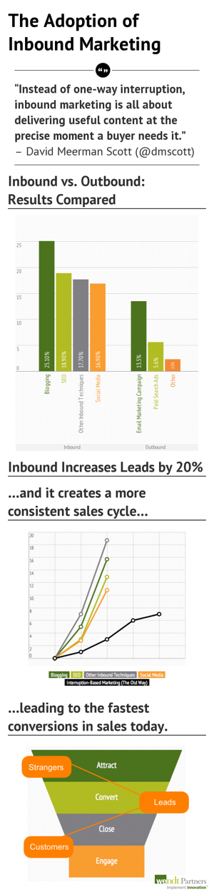 inbound marketing adoption
