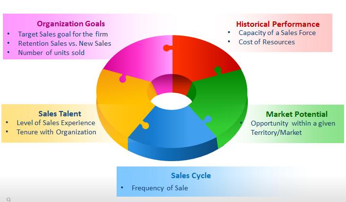 sales quota setting