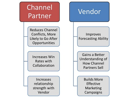 Sales Channel Management – What is Channel Sales